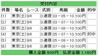 2012年5月5日東京9R1160円3連複.png