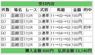 2012年6月24日函館12R13740円.jpg