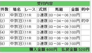 2012年7月15日中京11R520円3連複.jpg