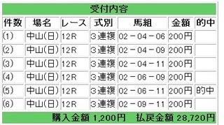 2012年9月16日中山12R14360円3連複.jpg