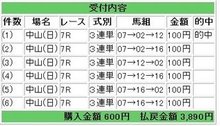 2012年9月23日中山7R3890円.jpg