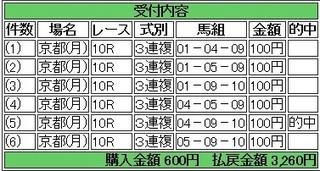2013年10月14日京都10R3260円3連複 keiba.jpg