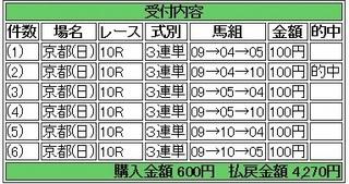 2013年10月20日京都10R4270円 keiba.jpg