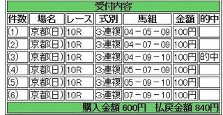 2013年10月20日京都10R840円3連複 keiba.jpg