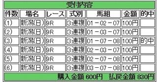 2013年10月20日新潟9R830円3連複 keiba.jpg