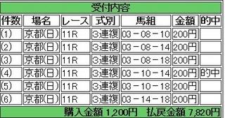2013年10月20日菊花賞京都3910円3連複 keiba.jpg