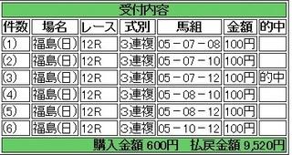 2013年11月10日福島12R9520円3連複 keiba.jpg