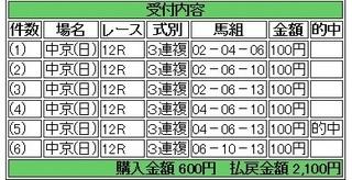 2013年12月1日中京12R2100円3連複 keiba.jpg