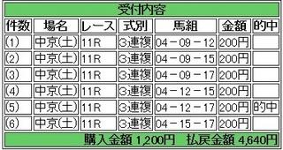2013年12月7日中京11R2320円3連複 keiba.jpg