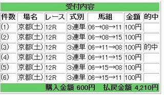 2013年1月19日京都12R4210円.jpg