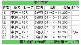2013年1月20日中京9R10950円3連複.jpg