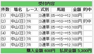 2013年1月20日中山7R5300円.jpg