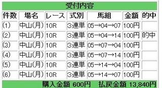 2013年1月21日中山10R13840円.jpg