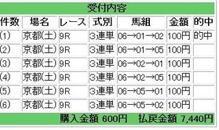 2013年1月26日京都9R7440円.jpg