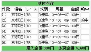2013年1月27日京都7R4080円.jpg