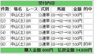 2013年3月16日中山8R14930円.jpg