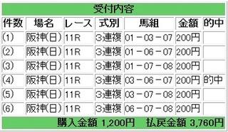 2013年3月17日阪神大賞典1880円3連複.jpg