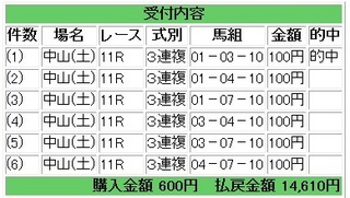2013年3月30日中山11R14610円3連複.jpg