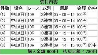 2013年3月31日中山10R4780円.jpg