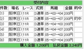 2013年3月31日阪神産経大阪杯1670円.jpg