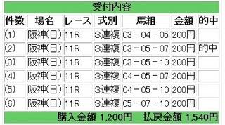 2013年3月31日阪神産経大阪杯770円3連複.jpg