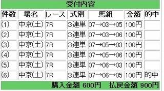 2013年3月9日中京7R900円.jpg