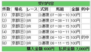 2013年4月21日京都8R7000円3連複.jpg