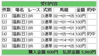 2013年4月28日福島8R5960円.jpg