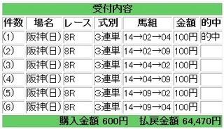 2013年4月7日阪神8R64470円.jpg