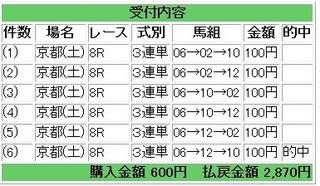 2013年5月11日京都8R2870円.jpg