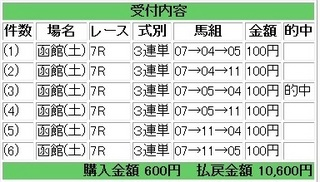 2013年6月15日函館7R10600円.jpg