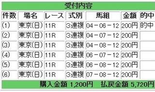 2013年6月16日ユニコーンS東京11R2860円3連複.jpg