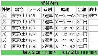 2013年6月1日東京10R9970円.jpg