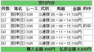 2013年6月2日阪神10R6830円3連複.jpg