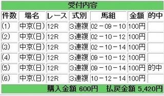 2013年6月30日中京12R5420円3連複.jpg