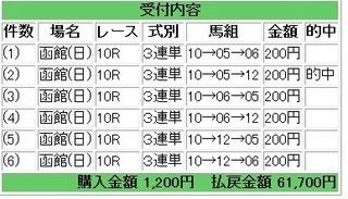 2013年7月7日函館10R30850円.jpg