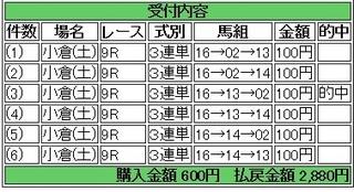 2013年8月24日小倉9R2880円.jpg