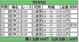 2013年9月21日阪神10R1160円3連複.jpg