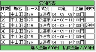 2013年9月29日中山12R3860円3連複.jpg