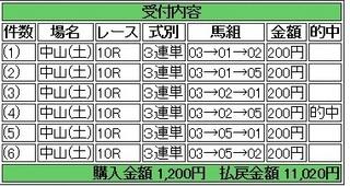 2013年9月7日中山10R5510円.jpg