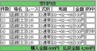 2013年8月3日函館12R4260円.jpg