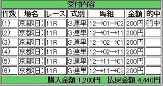 2014年1月12日シンザン記念2220円 keiba.jpg