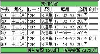 2014年1月13日中山12R13360円 keiba.jpg
