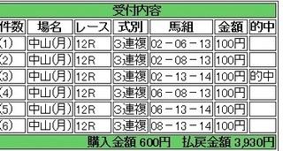 2014年1月13日中山12R3930円3連複 keiba.jpg