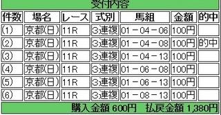 2014年1月19日日経新春杯1380円3連複 keiba.jpg