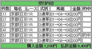 2014年1月19日日経新春杯4700円 keiba.jpg
