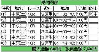 2014年1月25日中京10R7690円.jpg