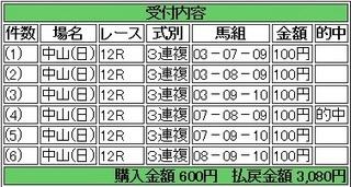 2014年1月26日中山12R3080円3連複 keiba.jpg