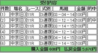 2014年1月26日東海ステークス5670円3連複 keiba.jpg