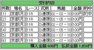 2014年1月6日京都11R1650円3連複 keiba.jpg